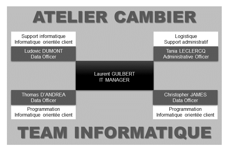 Team informatique de l'ATELIER CAMBIER