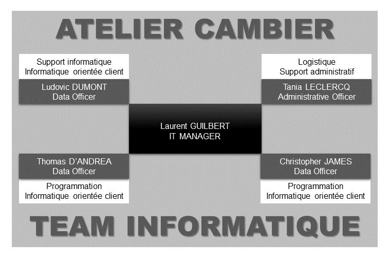 L'équipe informatique de l'Atelier Cambier place ses compétences au service du client